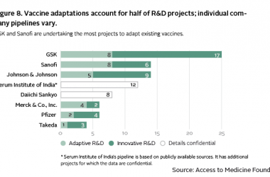 Adaptations to existing vaccines account for half of vaccine R&D projects